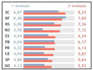 MPF destaca a Paraíba em 1º lugar do Nordeste no Ranking dos Portais de Transparência dos Municípios